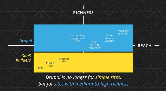 who-is-drupal-for