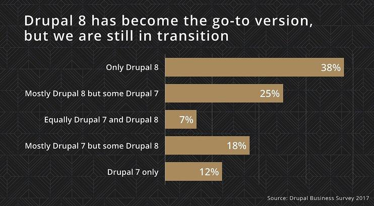 drupal-business-survey-2017